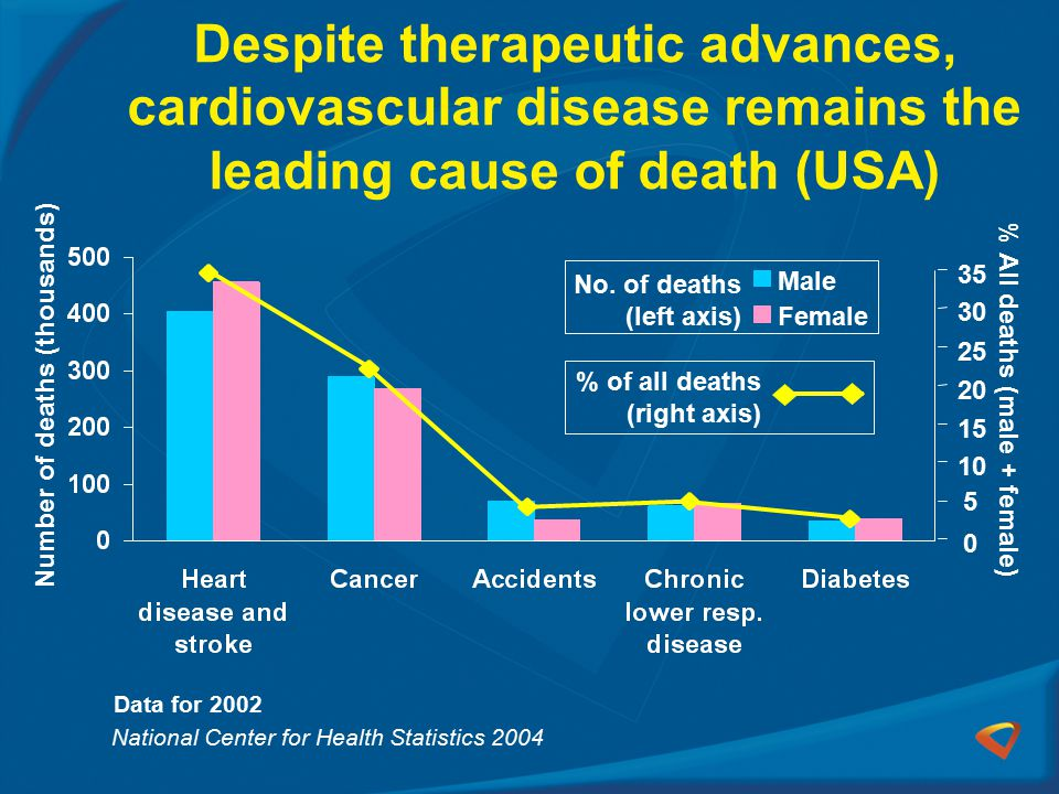Despite therapeutic advances, cardiovascular disease remains the leading cause of death (USA)