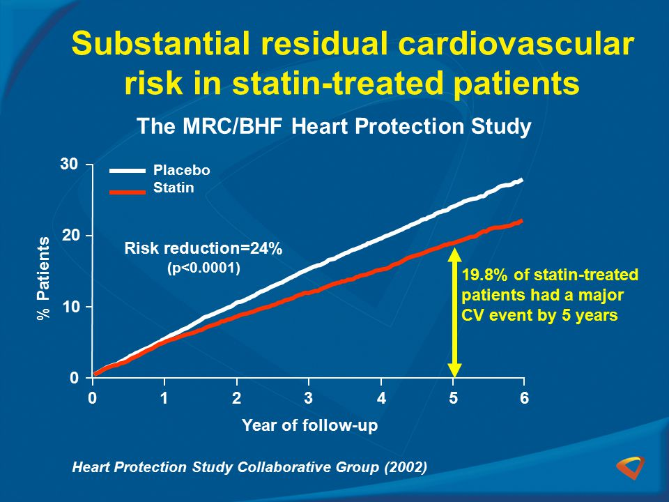 Substantial residual cardiovascular risk in statin-treated patients