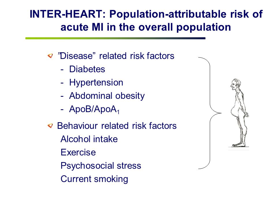 INTER-HEART: Population-attributable risk of acute MI in the overall population