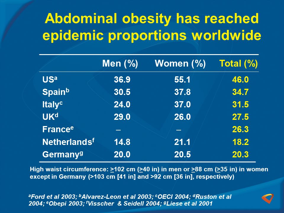 Abdominal obesity has reached epidemic proportions worldwide