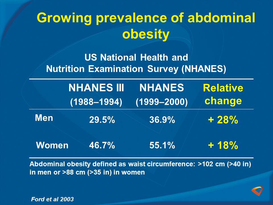 Growing prevalence of abdominal obesity