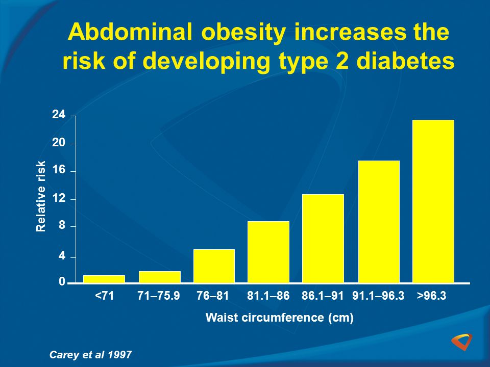 Abdominal obesity increases the risk of developing type 2 diabetes