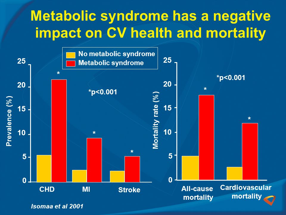 Metabolic syndrome has a negative impact on CV health and mortality