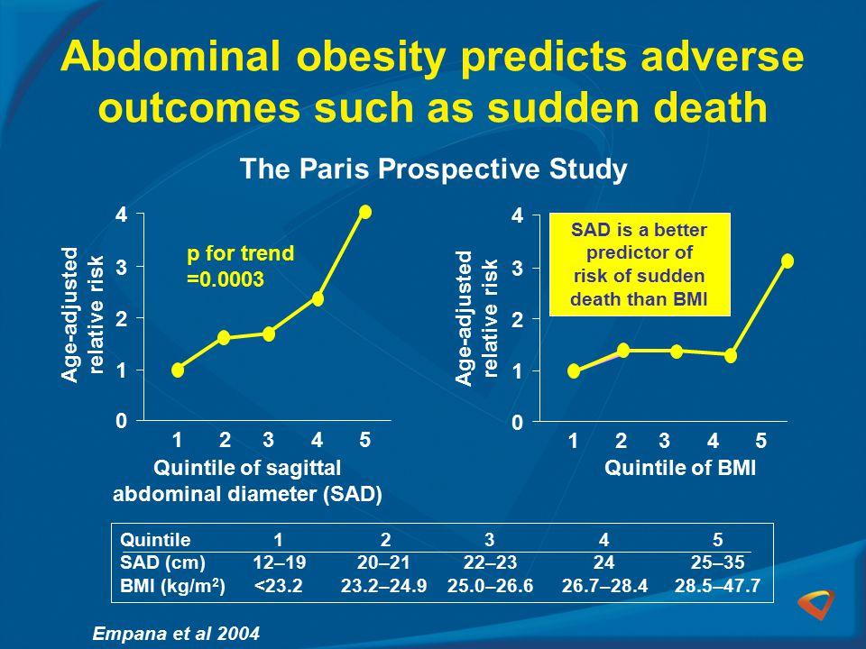 Abdominal obesity predicts adverse outcomes such as sudden death