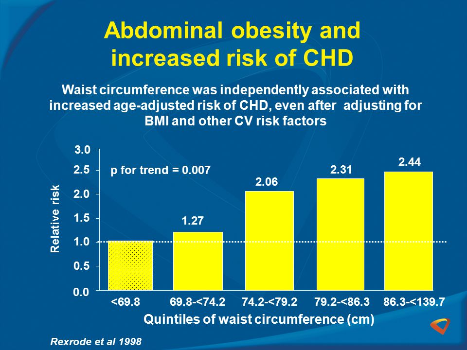 Abdominal obesity and increased risk of CHD