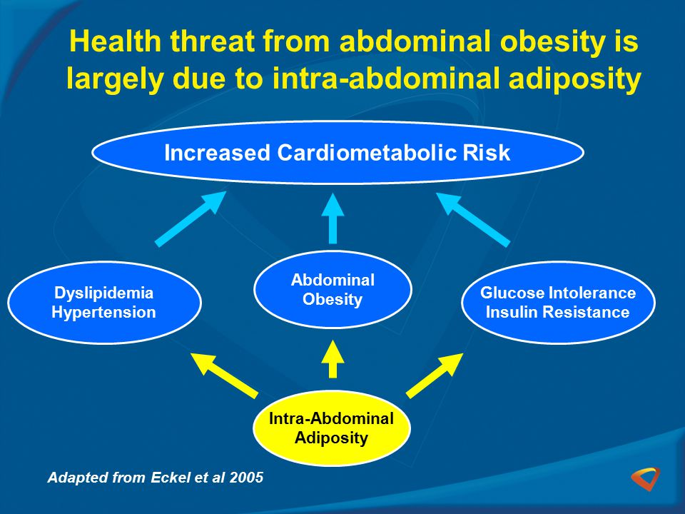 Increased Cardiometabolic Risk