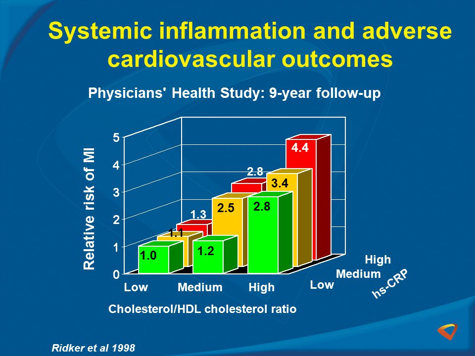 Systemic inflammation and adverse cardiovascular outcomes