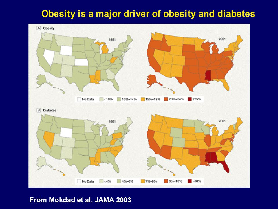 Obesity is a major driver of obesity and diabetes