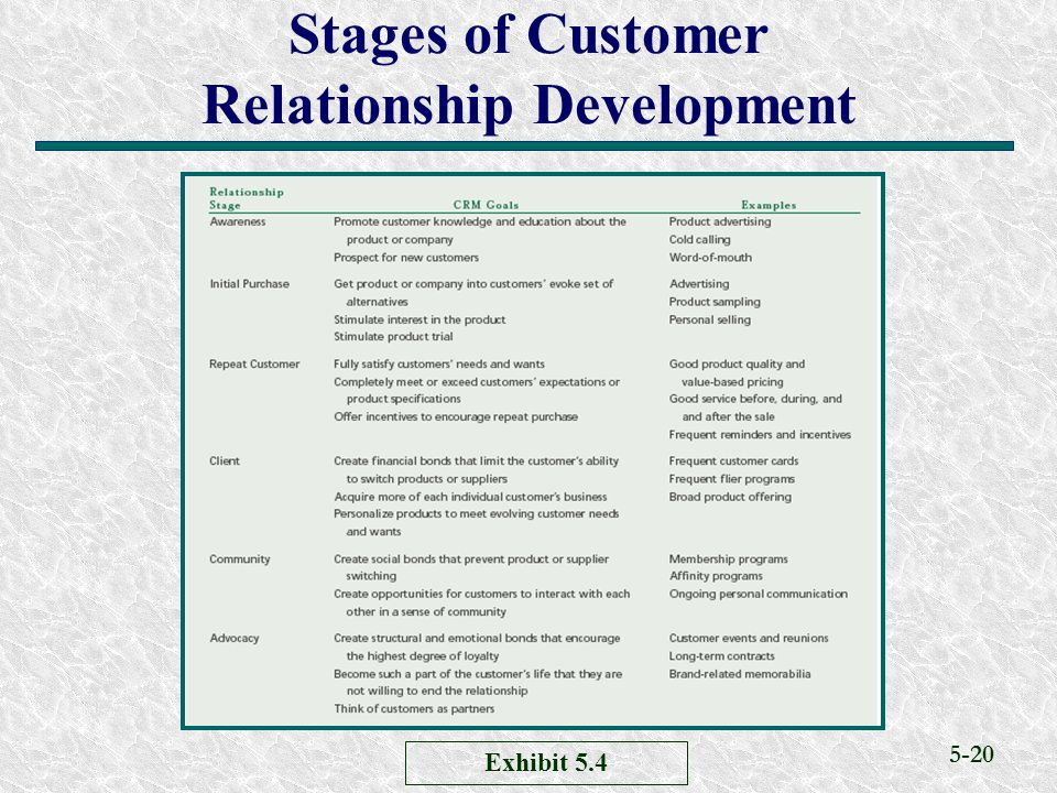 Stages of Customer Relationship Development