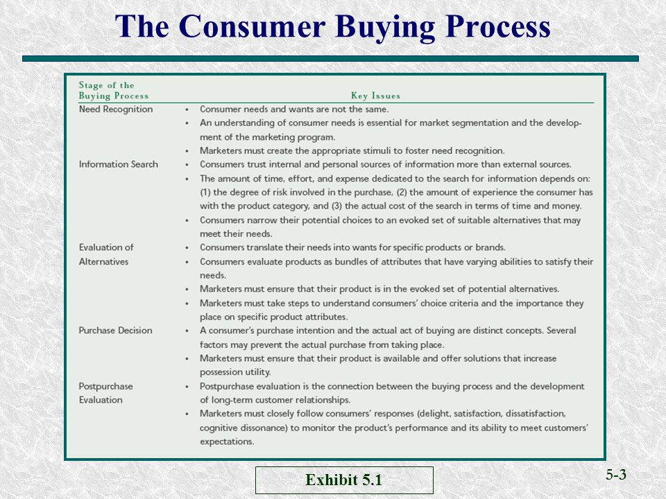 The Consumer Buying Process