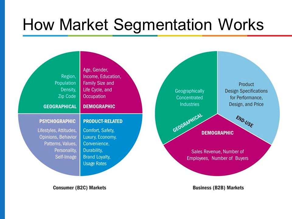 How Market Segmentation Works