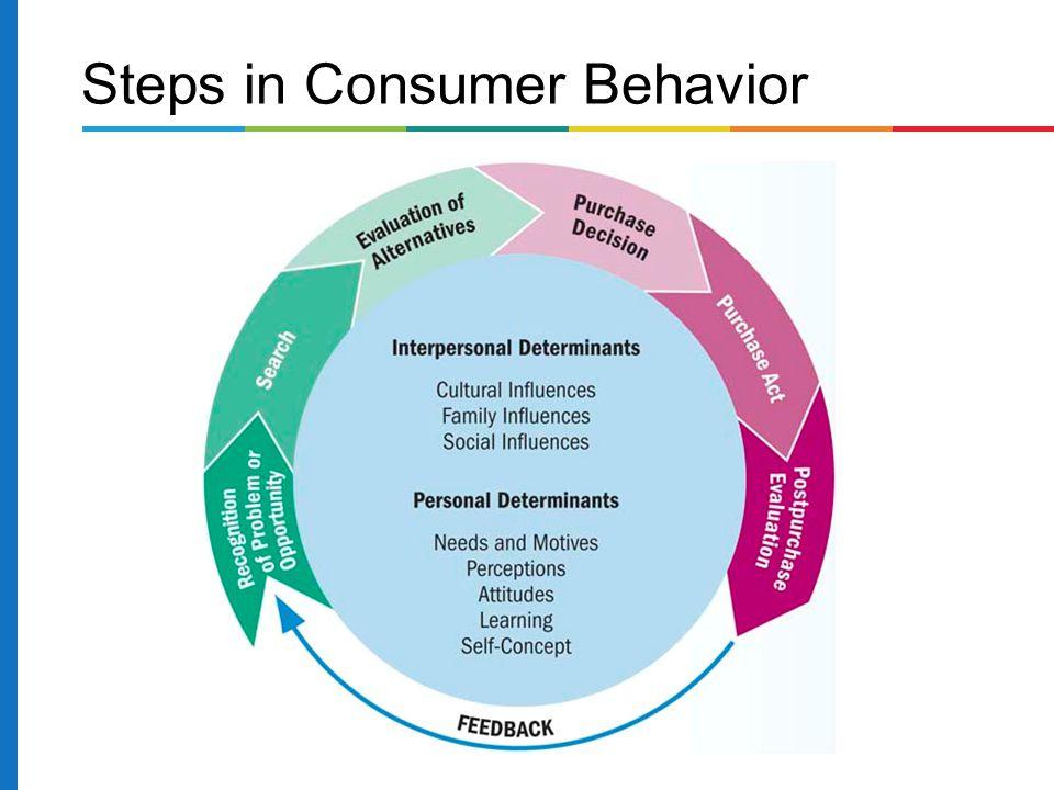 Steps in Consumer Behavior