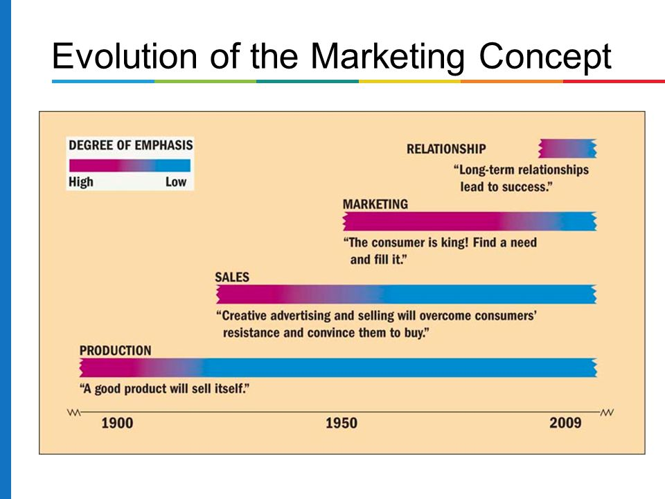 Evolution of the Marketing Concept