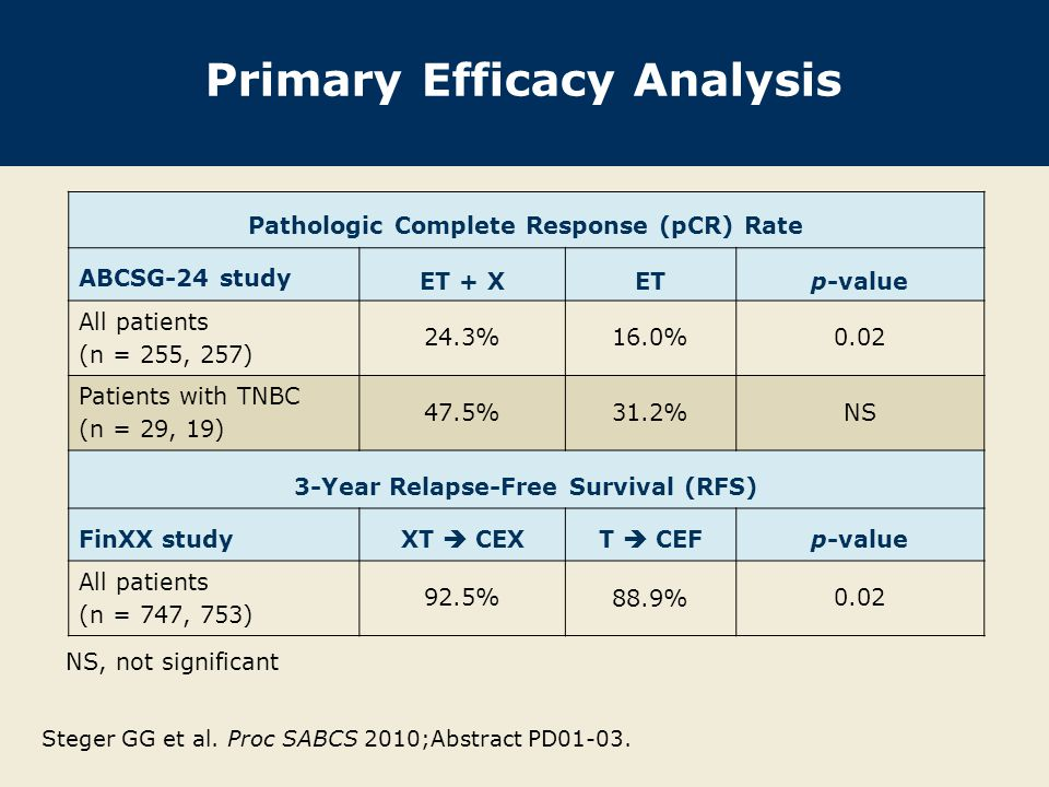 Primary Efficacy Analysis