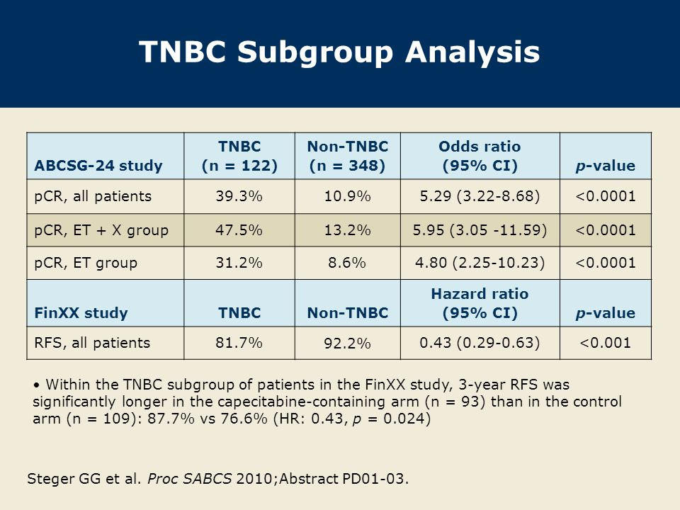 TNBC Subgroup Analysis