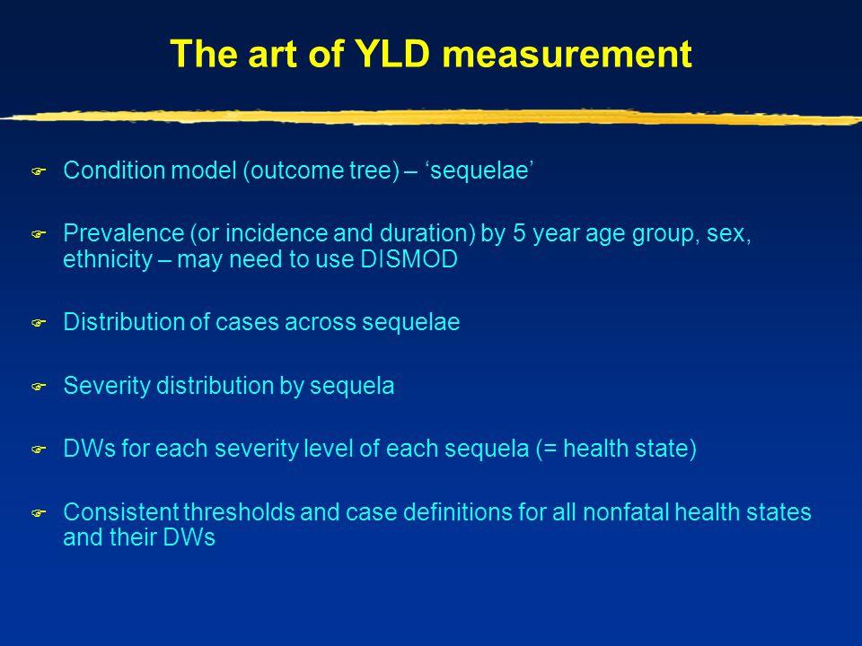 The art of YLD measurement