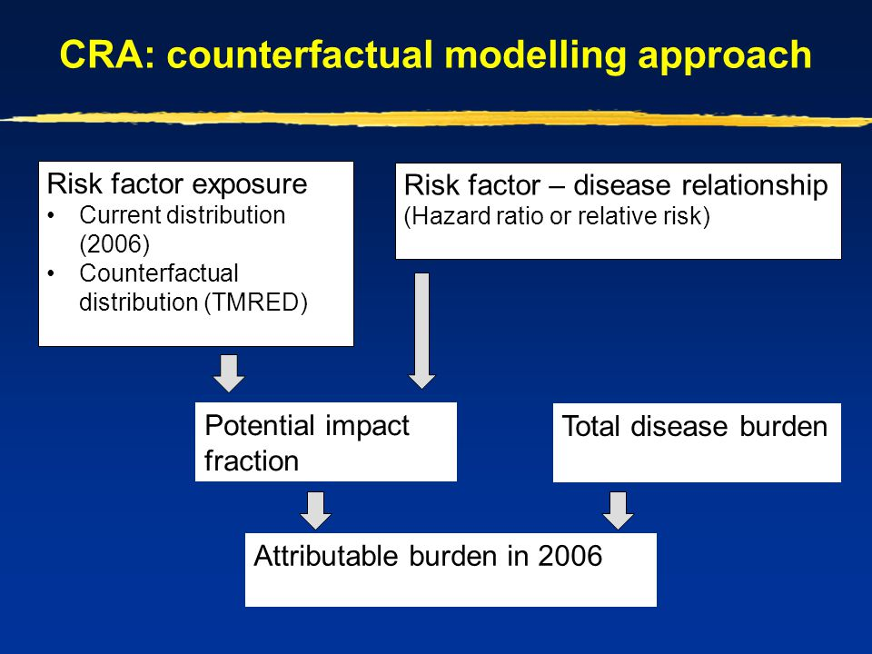 CRA: counterfactual modelling approach