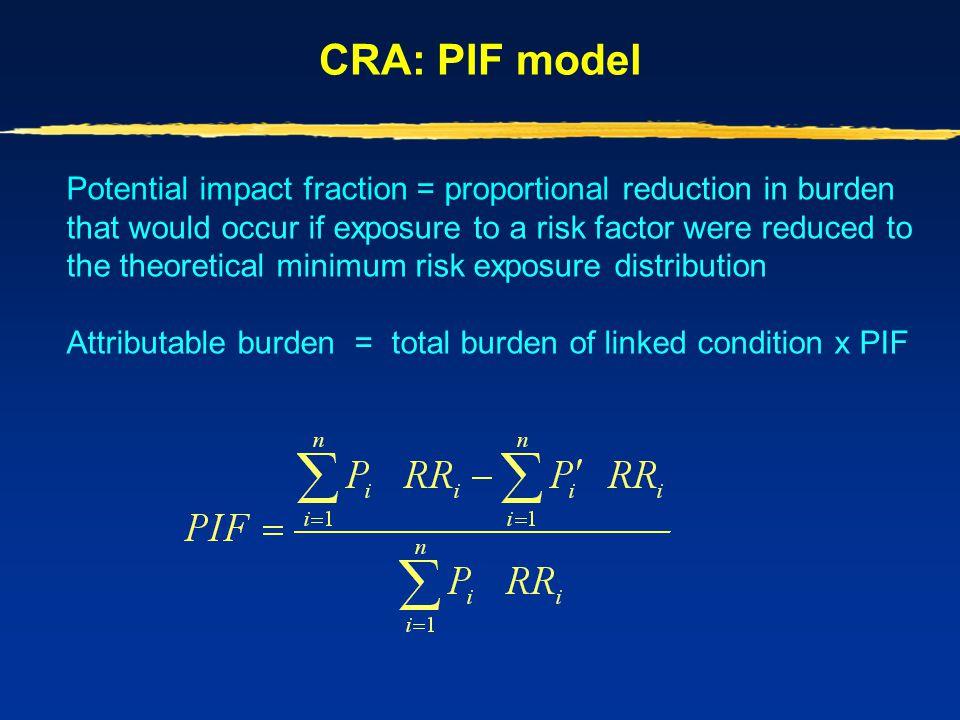 CRA: PIF model