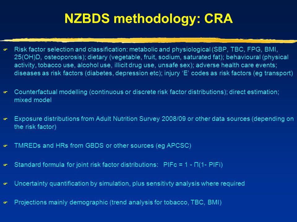 NZBDS methodology: CRA