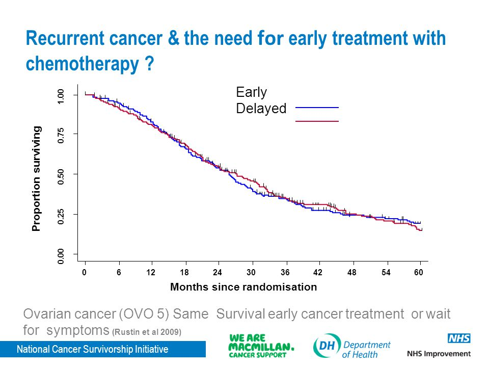 Recurrent cancer & the need for early treatment with chemotherapy