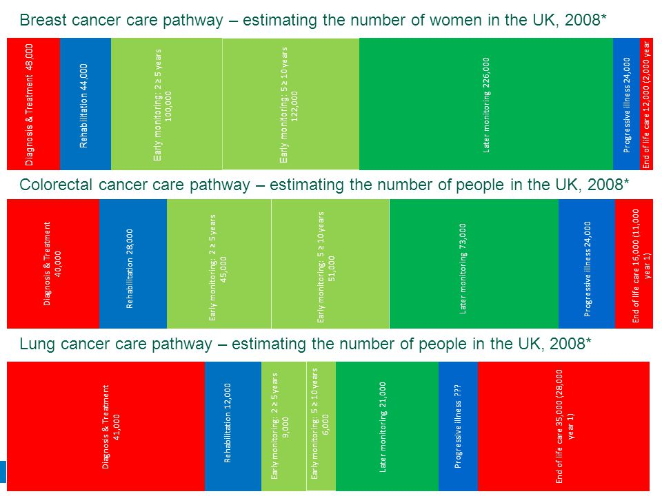Breast cancer care pathway – estimating the number of women in the UK, 2008*