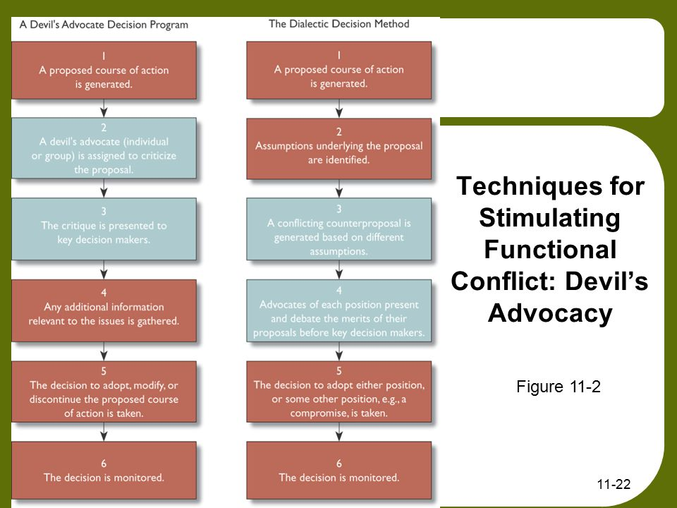 Techniques for Stimulating Functional Conflict: Devil's Advocacy