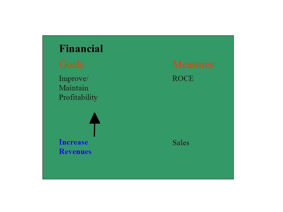 Financial Goals Measures Improve/ Maintain Profitability ROCE Increase