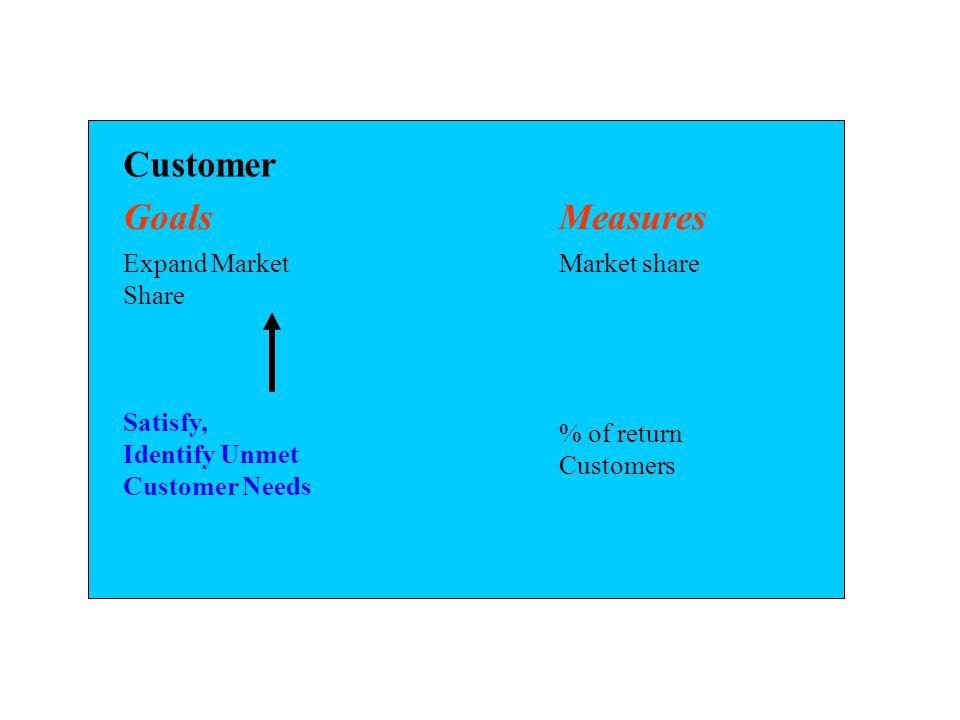 Customer Goals Measures Expand Market Share Market share Satisfy,