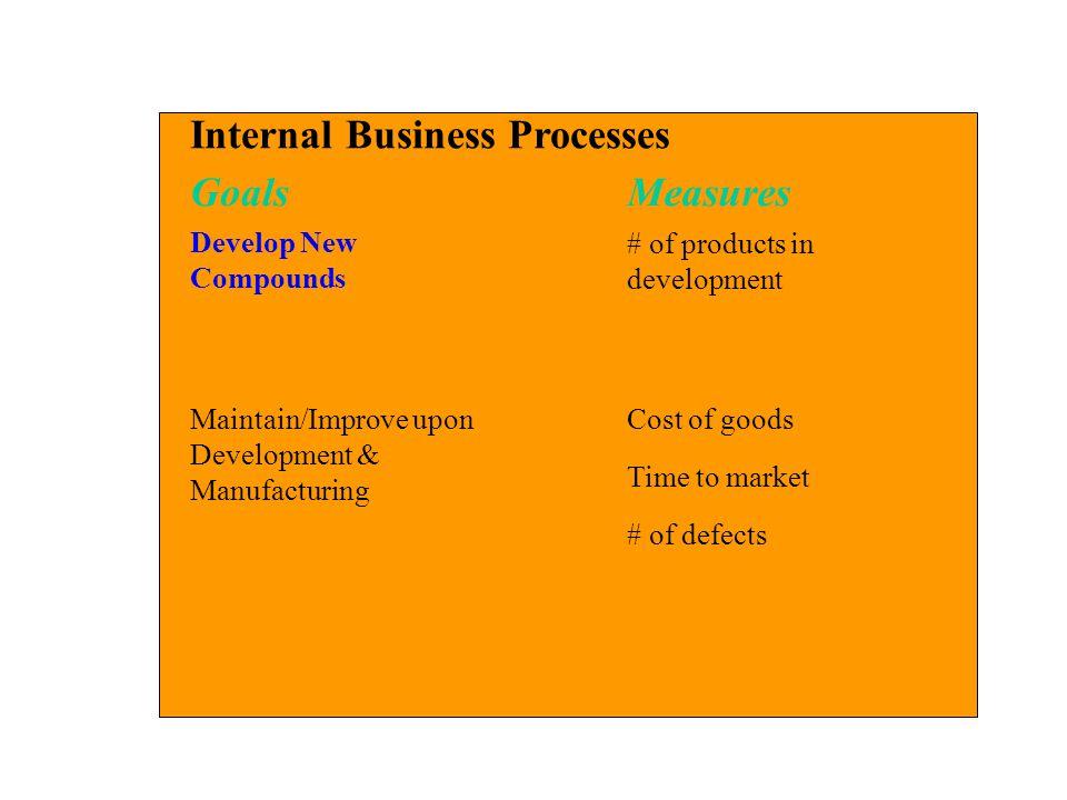Internal Business Processes Goals Measures