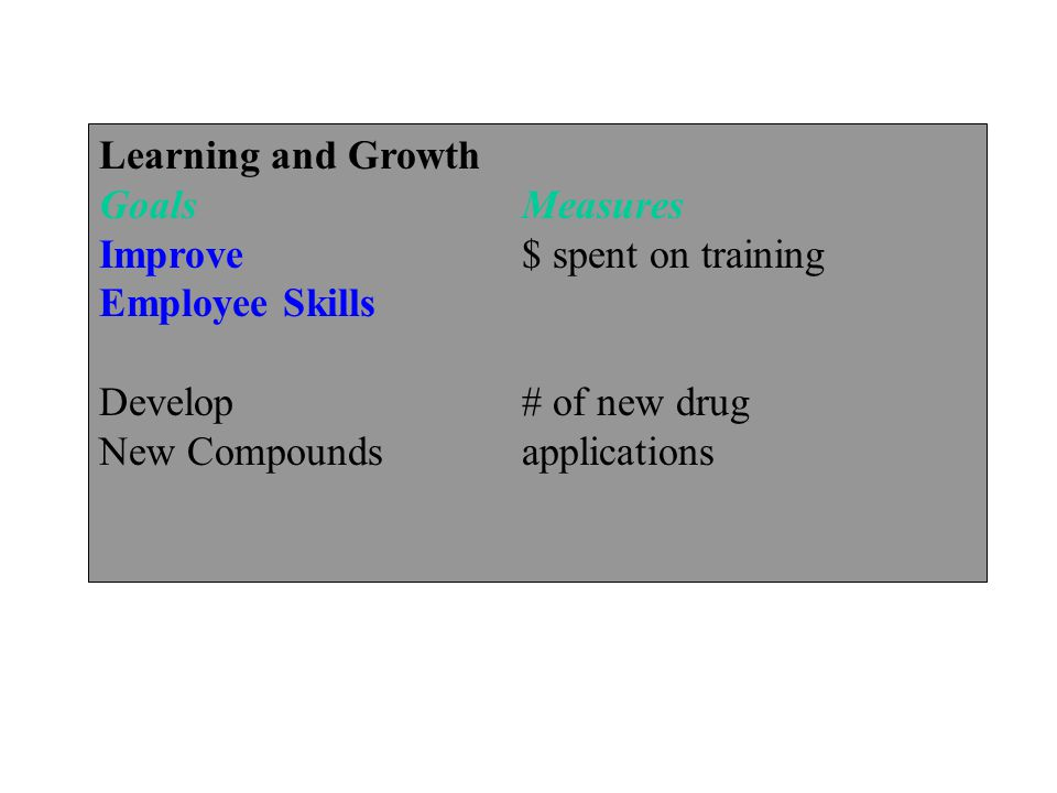 Learning and Growth Goals Measures. Improve $ spent on training. Employee Skills. Develop # of new drug.