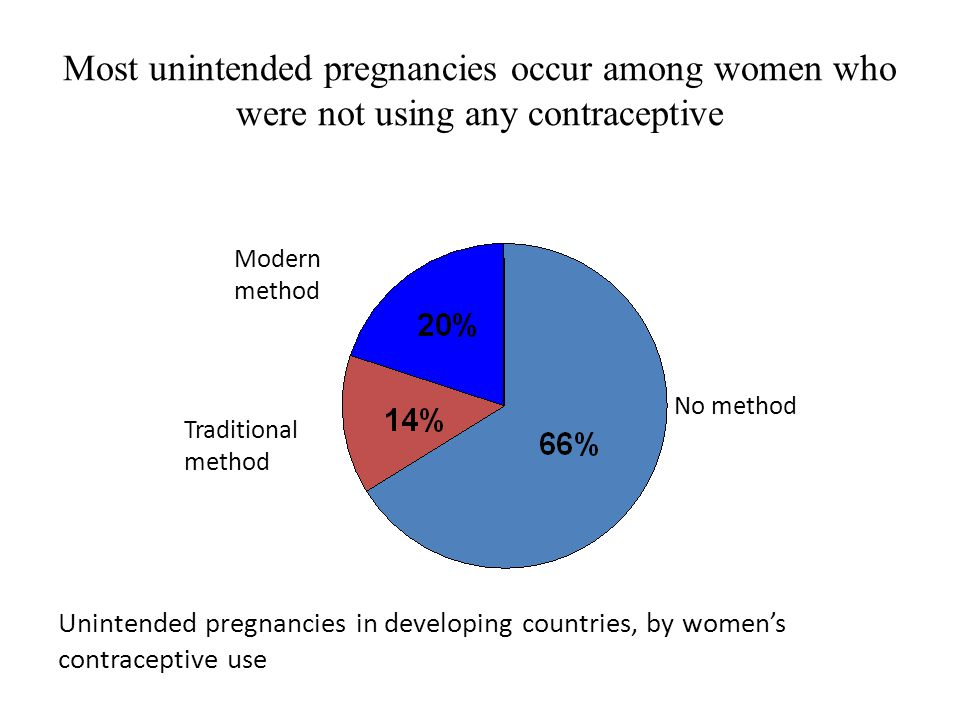 Most unintended pregnancies occur among women who were not using any contraceptive
