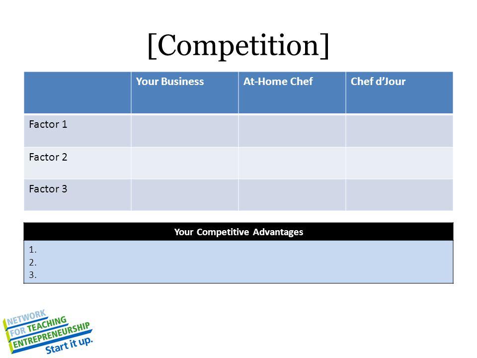 Your Competitive Advantages