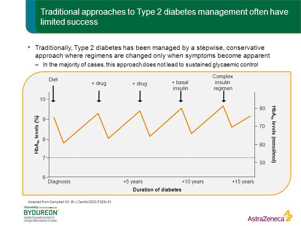 HbA1c levels (mmol/mol)