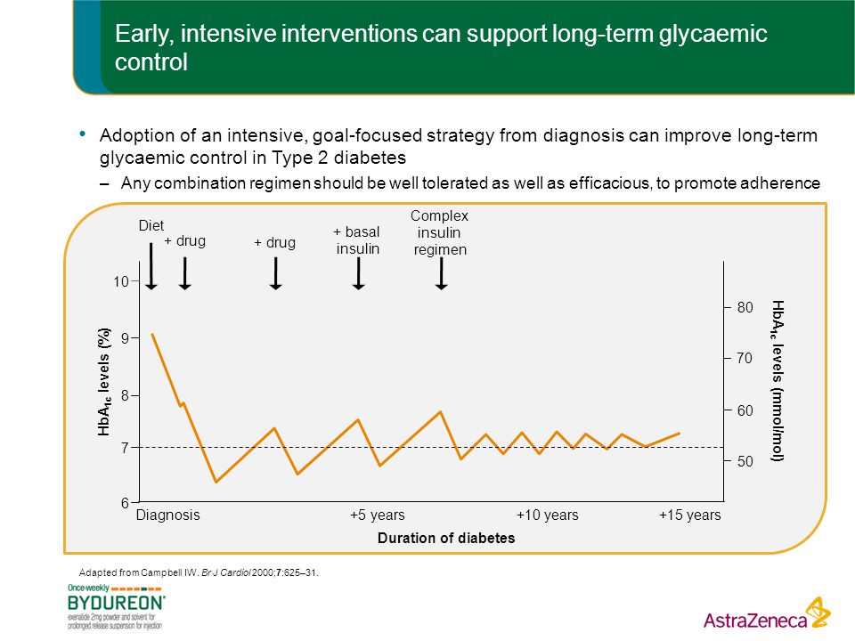 Early, intensive interventions can support long-term glycaemic control