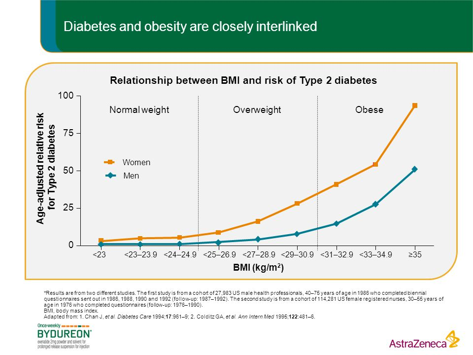 Diabetes and obesity are closely interlinked