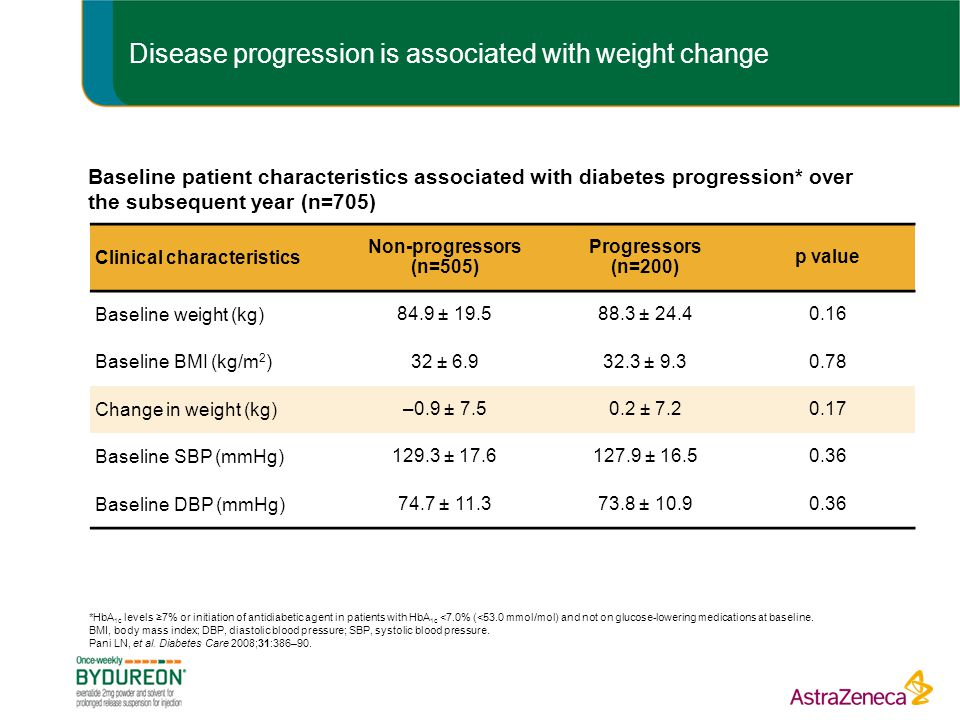 Disease progression is associated with weight change