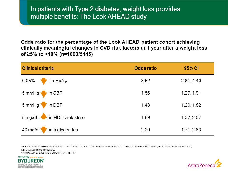 In patients with Type 2 diabetes, weight loss provides multiple benefits: The Look AHEAD study