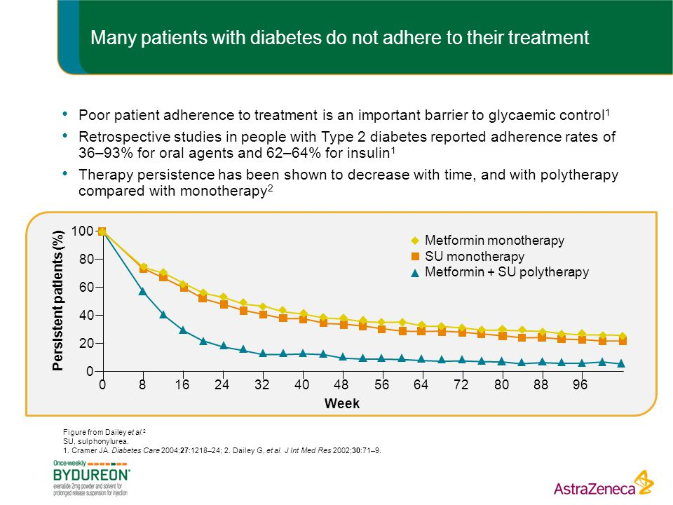 Many patients with diabetes do not adhere to their treatment