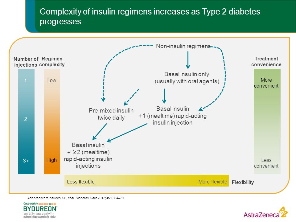 Complexity of insulin regimens increases as Type 2 diabetes progresses