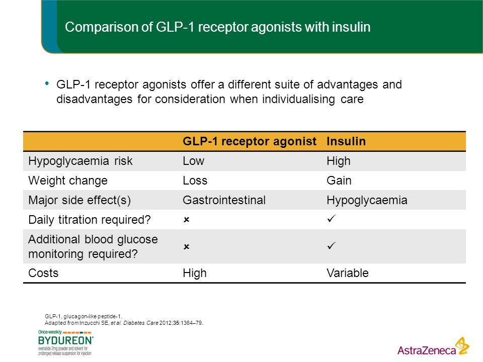 Comparison of GLP-1 receptor agonists with insulin