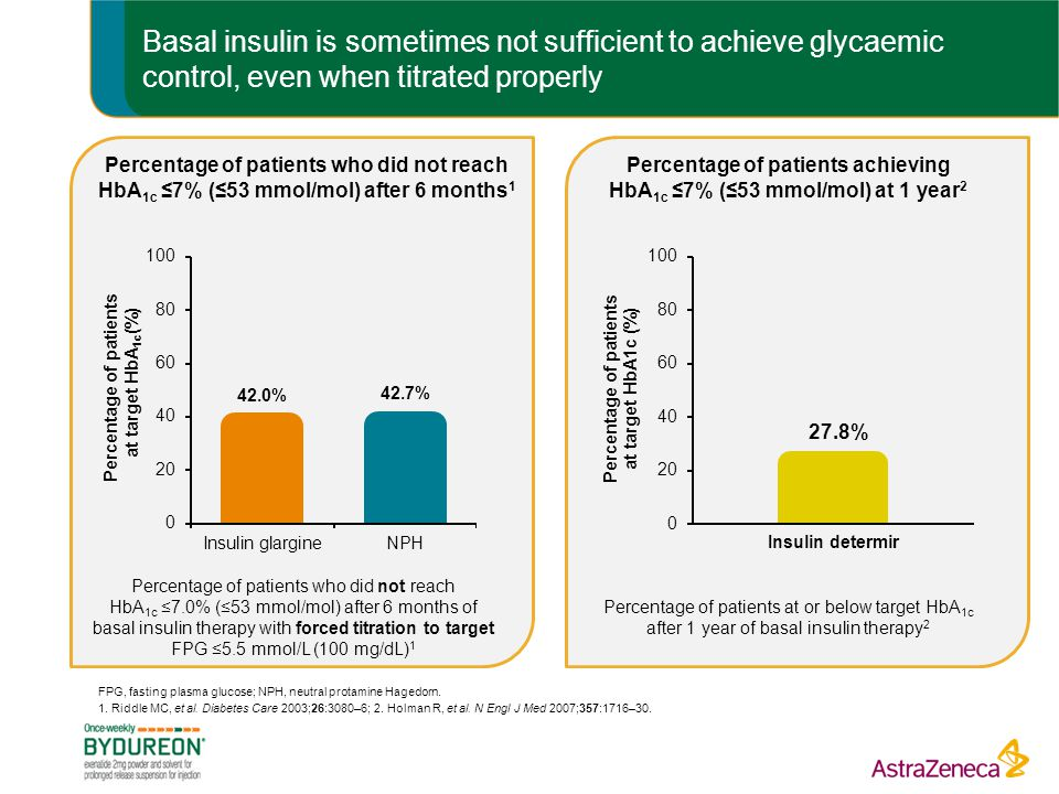 Basal insulin is sometimes not sufficient to achieve glycaemic control, even when titrated properly
