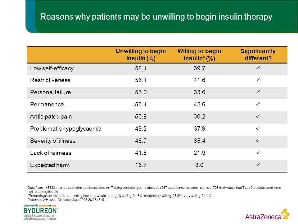 Reasons why patients may be unwilling to begin insulin therapy