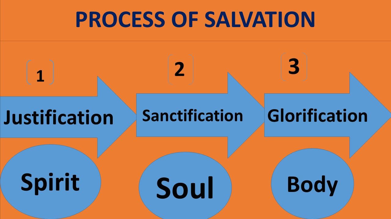 Soul Spirit PROCESS OF SALVATION 3 Body 2 Justification Glorification