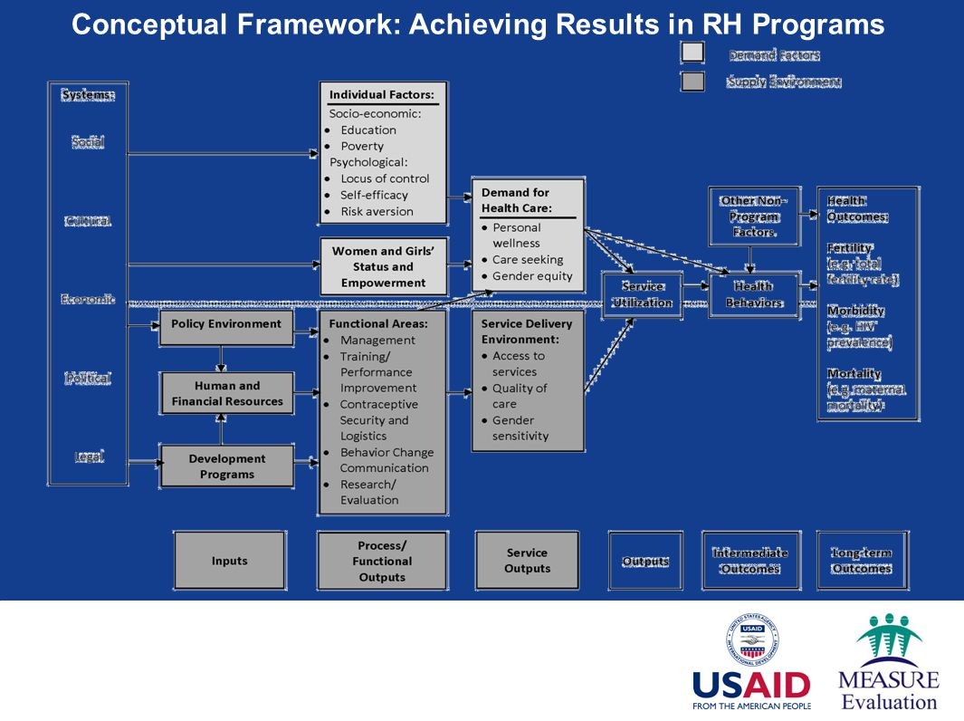 Conceptual Framework: Achieving Results in RH Programs