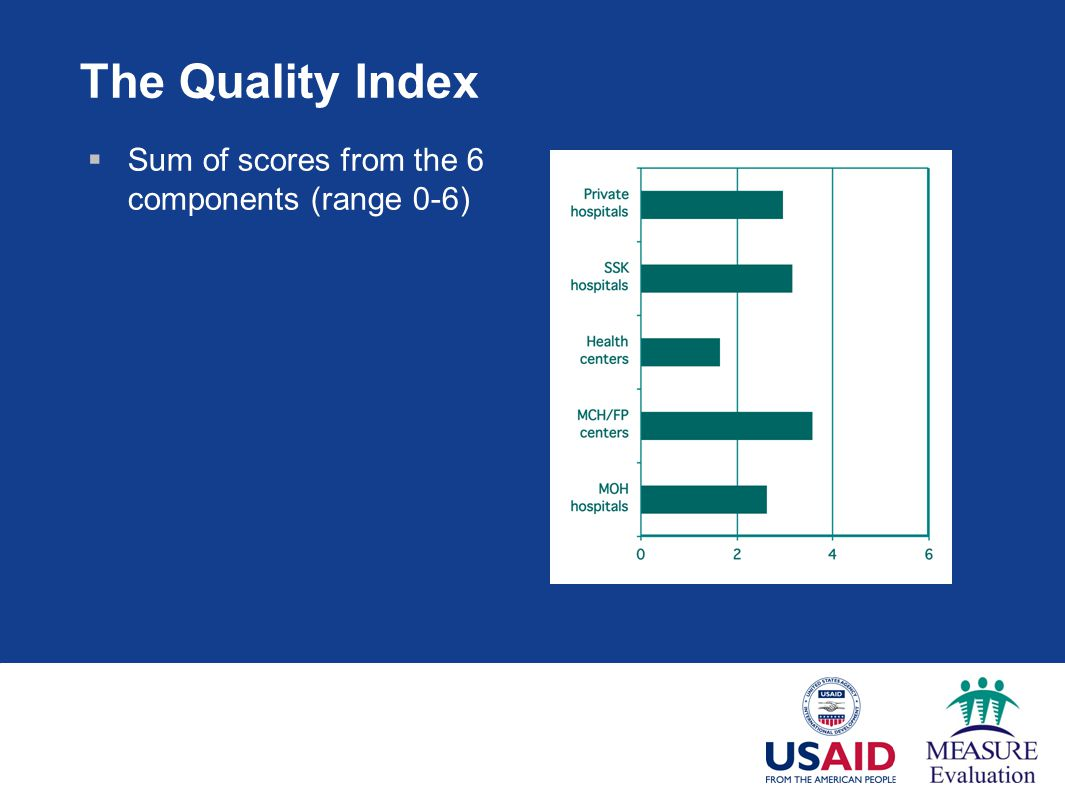 The Quality Index Sum of scores from the 6 components (range 0-6)