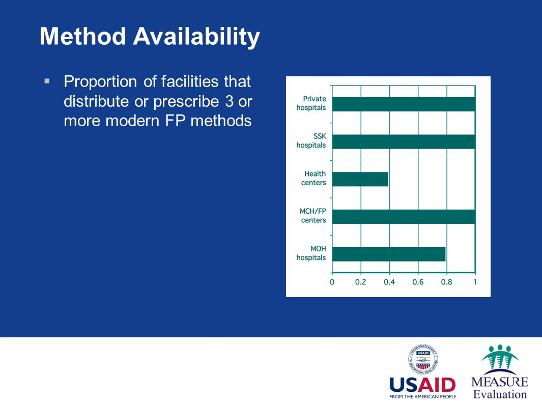 Method Availability Proportion of facilities that distribute or prescribe 3 or more modern FP methods.