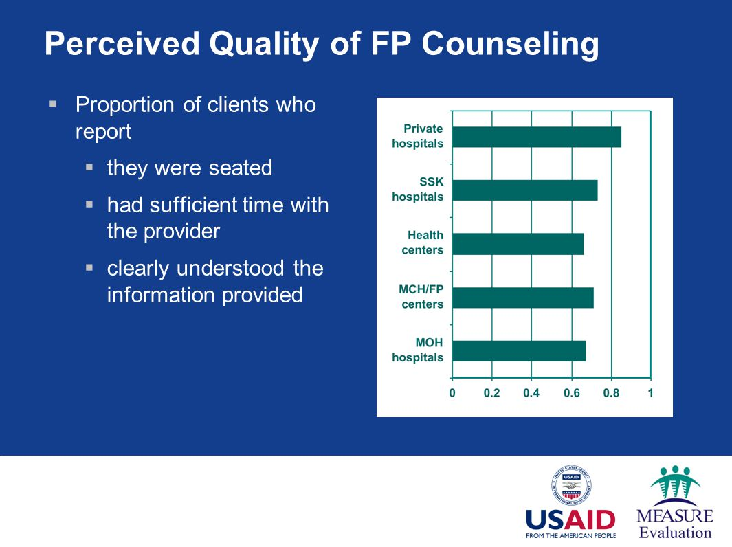 Perceived Quality of FP Counseling