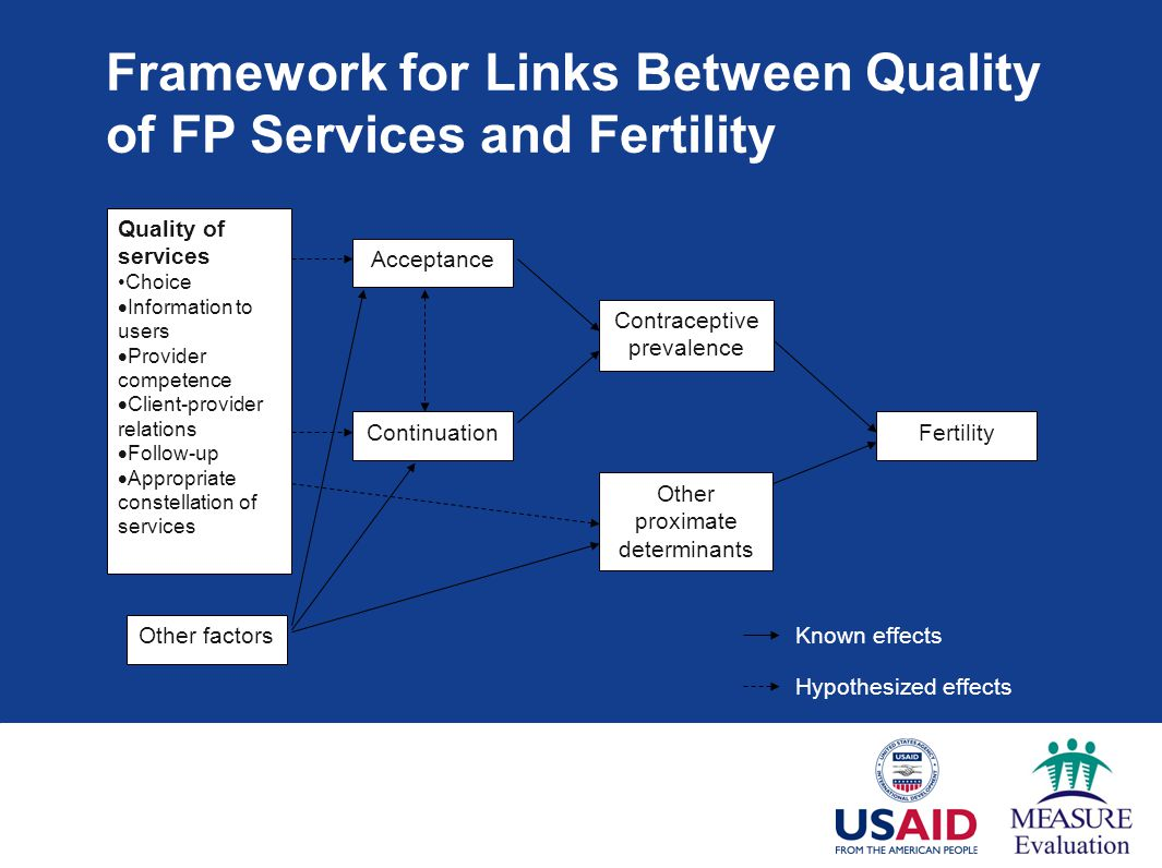 Framework for Links Between Quality of FP Services and Fertility