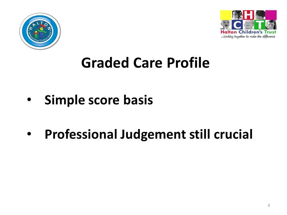 Graded Care Profile Simple score basis