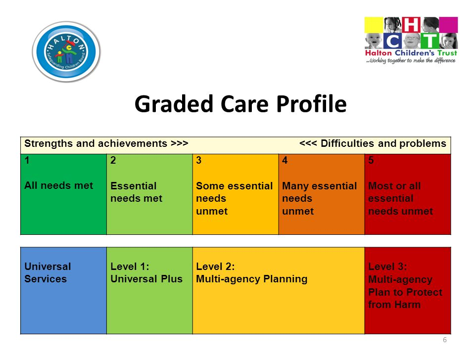 Graded Care Profile Strengths and achievements >>> <<< Difficulties and problems.